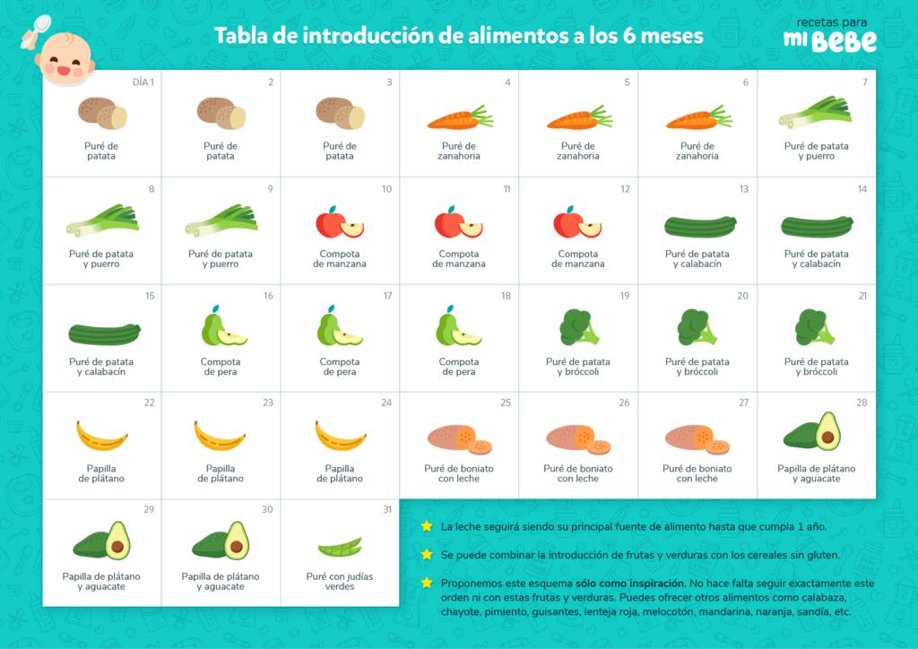 Tabla de introducción de alimentos a los 6 meses